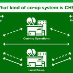 National Co-op Month graphic